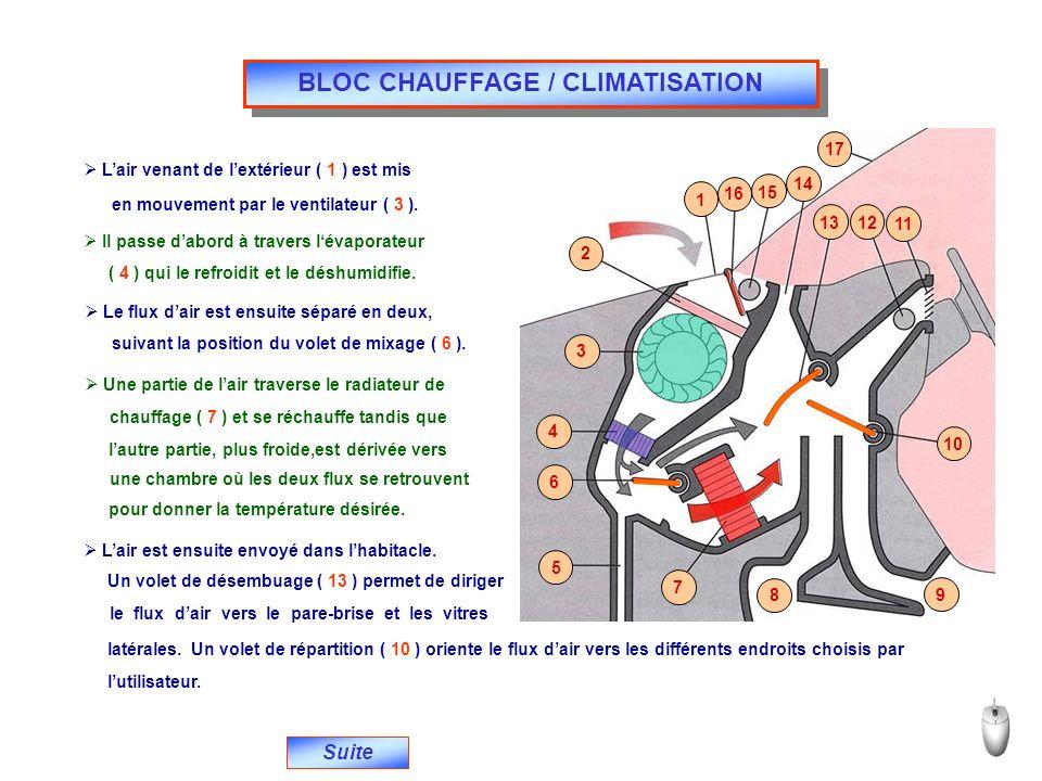 Suite BLOC CHAUFFAGE / CLIMATISATION Lair venant de lextérieur ( 1 ) est mis en mouvement par le ventilateur ( 3 ). Il passe dabord à travers lévapora