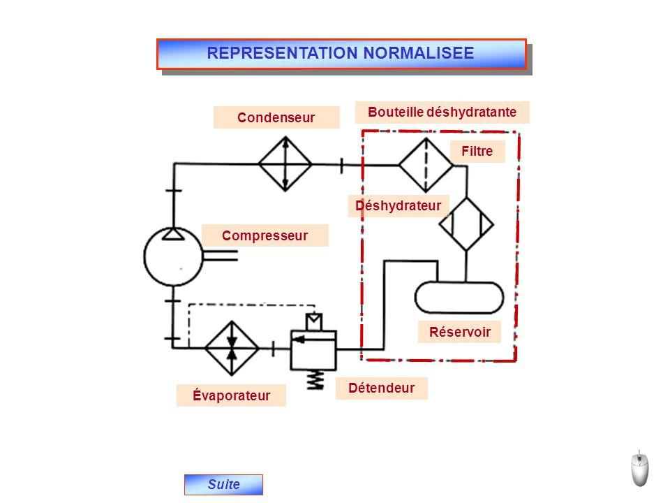REPRESENTATION NORMALISEE Suite Compresseur Condenseur Bouteille déshydratante Filtre Déshydrateur Réservoir Détendeur Évaporateur