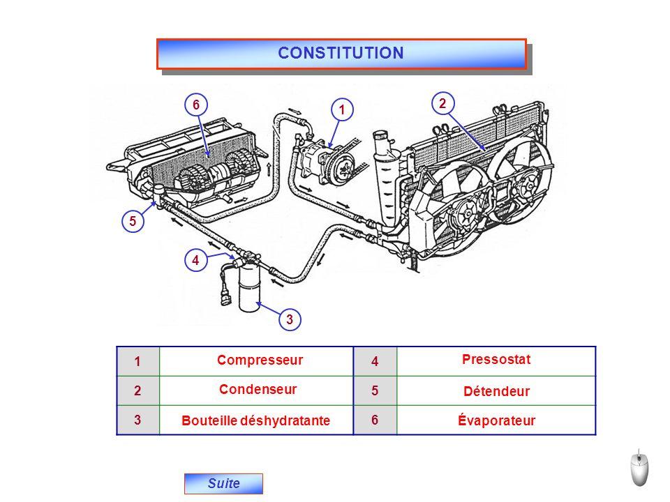 CONSTITUTION Suite 12 3 4 5 6 14 25 36 Compresseur Condenseur Bouteille déshydratante Pressostat Détendeur Évaporateur