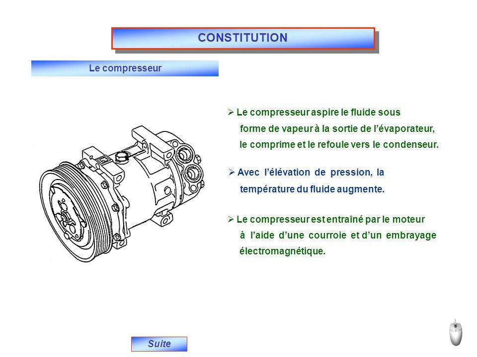 Le compresseur Suite Le compresseur aspire le fluide sous forme de vapeur à la sortie de lévaporateur, le comprime et le refoule vers le condenseur. A