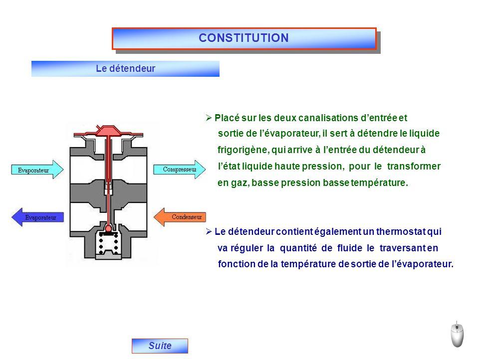 Lévaporateur Suite Cest un échangeur thermique associé au détendeur.