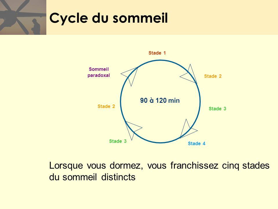 Cycle du sommeil Lorsque vous dormez, vous franchissez cinq stades du sommeil distincts Sommeil paradoxal 90 à 120 min Stade 2 Stade 3 Stade 1 Stade 4
