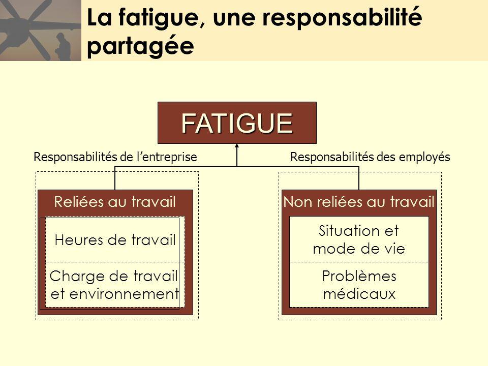 La fatigue, une responsabilité partagée Responsabilités de lentreprise Responsabilités des employés Reliées au travail Heures de travail Charge de tra