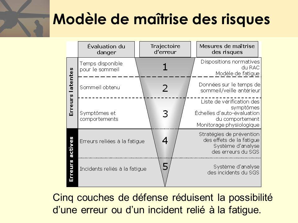Modèle de maîtrise des risques Cinq couches de défense réduisent la possibilité dune erreur ou dun incident relié à la fatigue.