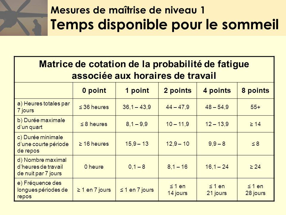 Mesures de maîtrise de niveau 1 Temps disponible pour le sommeil Matrice de cotation de la probabilité de fatigue associée aux horaires de travail 0 p