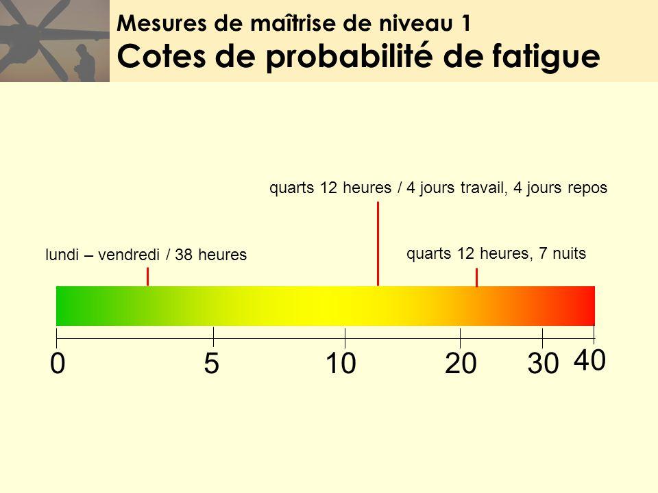Mesures de maîtrise de niveau 1 Cotes de probabilité de fatigue 02010530 lundi – vendredi / 38 heures quarts 12 heures / 4 jours travail, 4 jours repo