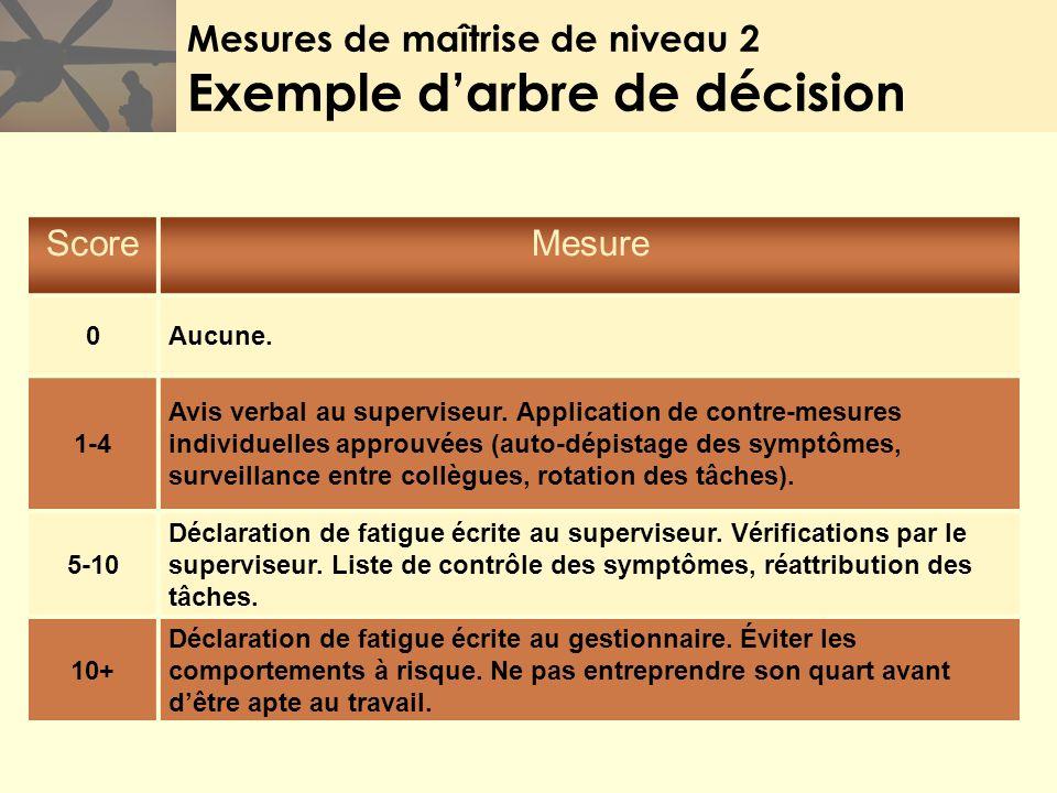 Mesures de maîtrise de niveau 2 Exemple darbre de décision ScoreMesure 0Aucune. 1-4 Avis verbal au superviseur. Application de contre-mesures individu