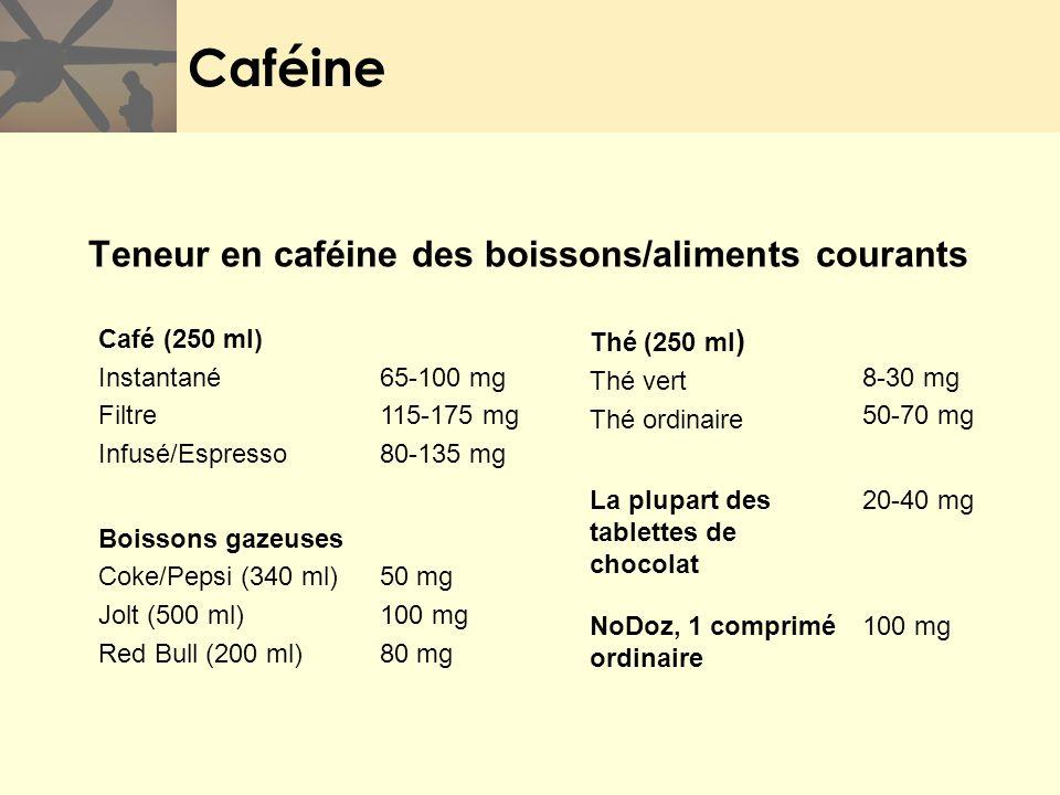 Caféine 100 mgNoDoz, 1 comprimé ordinaire 20-40 mgLa plupart des tablettes de chocolat 50 mg 100 mg 80 mg Boissons gazeuses Coke/Pepsi (340 ml) Jolt (