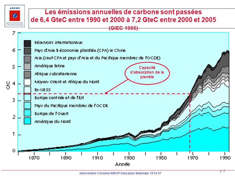 Intervention Christina NIRUP Education Nationale 18 12 07 p. 5 Capacité dabsorption de la planète Les émissions annuelles de carbone sont passées de 6