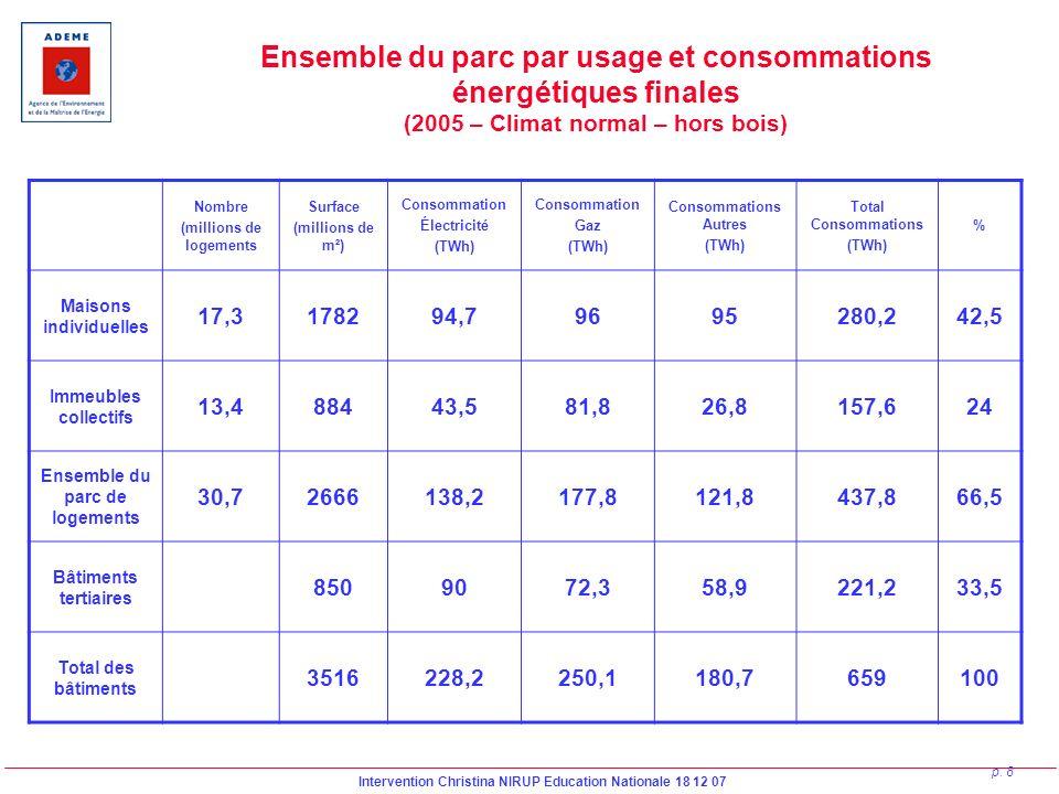 Intervention Christina NIRUP Education Nationale 18 12 07 p. 8 Ensemble du parc par usage et consommations énergétiques finales (2005 – Climat normal