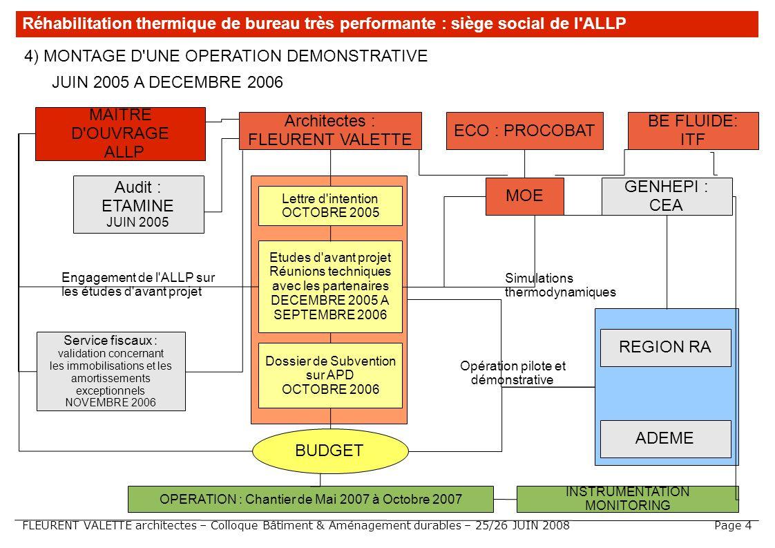 FLEURENT VALETTE architectes – Colloque Bâtiment & Aménagement durables – 25/26 JUIN 2008 JUIN 2005 A DECEMBRE 2006 Réhabilitation thermique de bureau