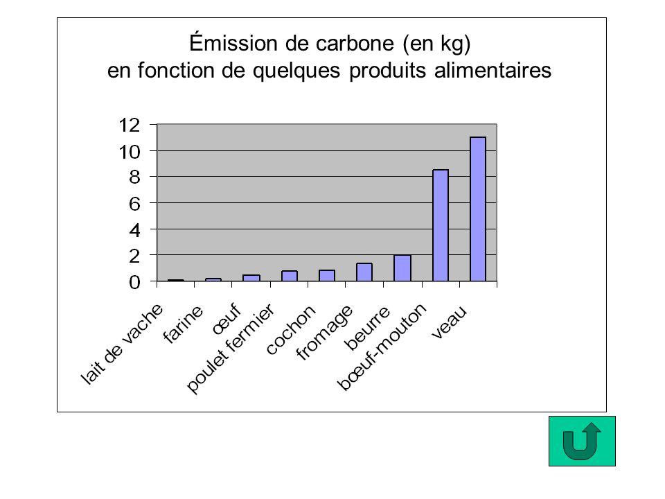 Émission de carbone (en kg) en fonction de quelques produits alimentaires
