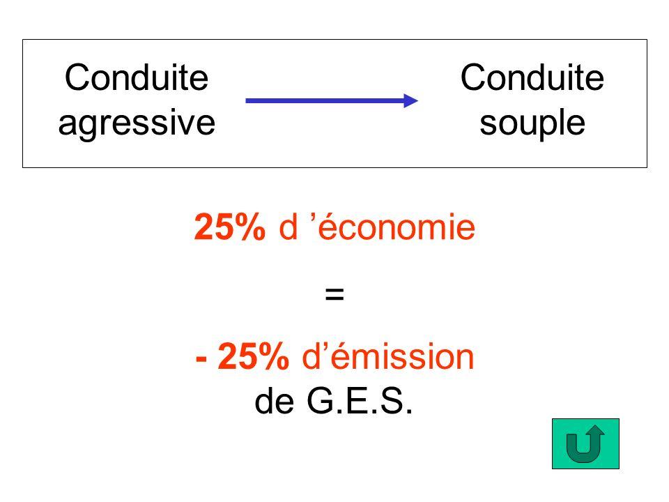 Conduite agressive Conduite souple 25% d économie - 25% démission de G.E.S. =