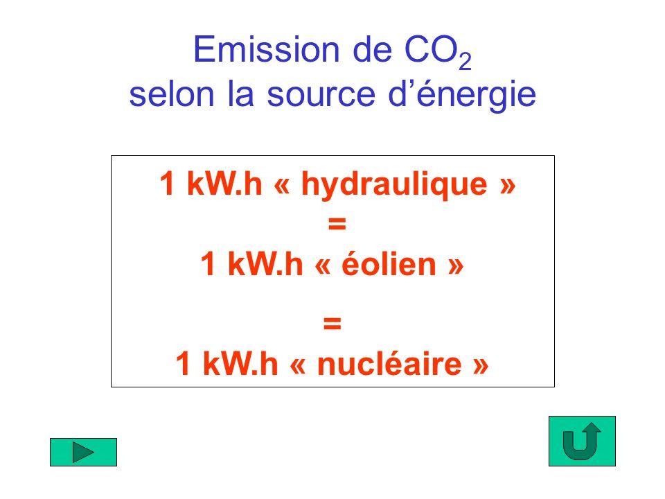 1 kW.h « hydraulique » = 1 kW.h « éolien » = 1 kW.h « nucléaire » Emission de CO 2 selon la source dénergie