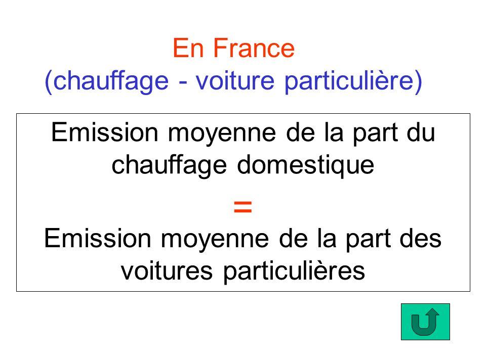 Emission moyenne de la part du chauffage domestique En France (chauffage - voiture particulière) = Emission moyenne de la part des voitures particuliè