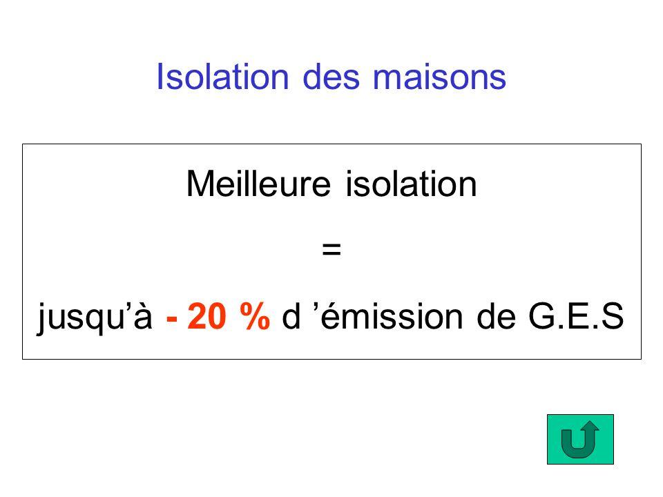 Isolation des maisons Meilleure isolation = jusquà - 20 % d émission de G.E.S