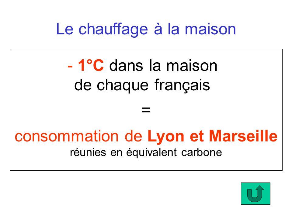 Le chauffage à la maison - 1°C dans la maison de chaque français consommation de Lyon et Marseille réunies en équivalent carbone =