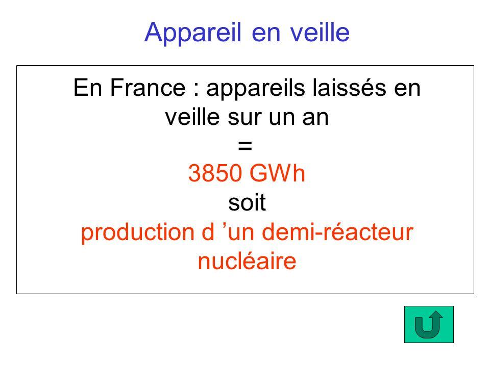 Appareil en veille En France : appareils laissés en veille sur un an 3850 GWh soit production d un demi-réacteur nucléaire =