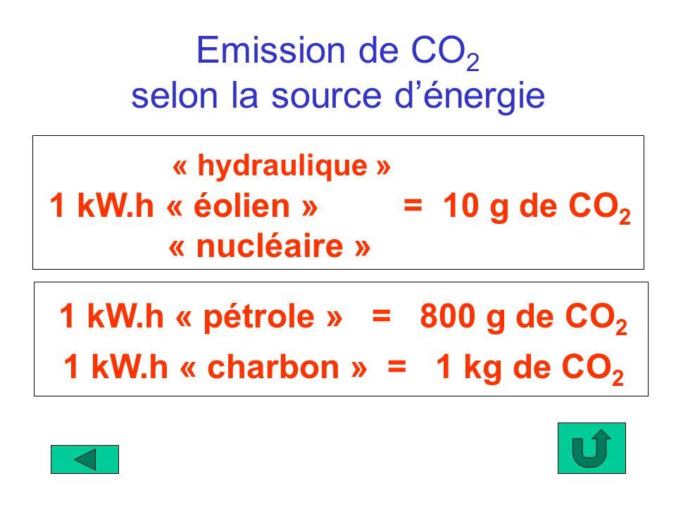 « hydraulique » 1 kW.h « éolien » = 10 g de CO 2 « nucléaire » 1 kW.h « charbon » = 1 kg de CO 2 1 kW.h « pétrole » = 800 g de CO 2 Emission de CO 2 s