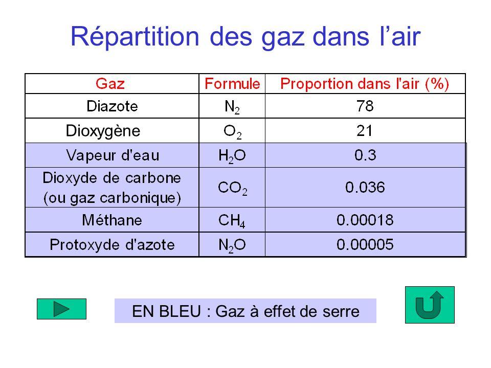 EN BLEU : Gaz à effet de serre Répartition des gaz dans lair Dioxygène