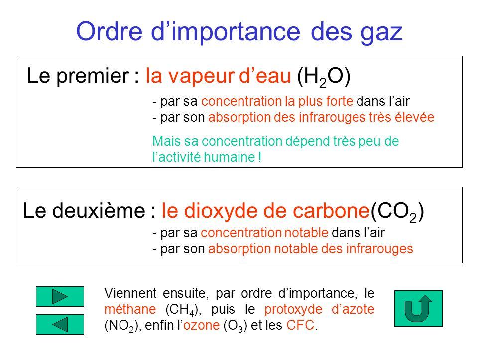 Ordre dimportance des gaz Le premier : la vapeur deau (H 2 O) - par sa concentration la plus forte dans lair - par son absorption des infrarouges très
