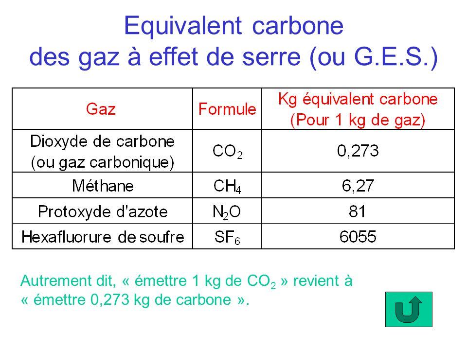 Equivalent carbone des gaz à effet de serre (ou G.E.S.) Autrement dit, « émettre 1 kg de CO 2 » revient à « émettre 0,273 kg de carbone ». de
