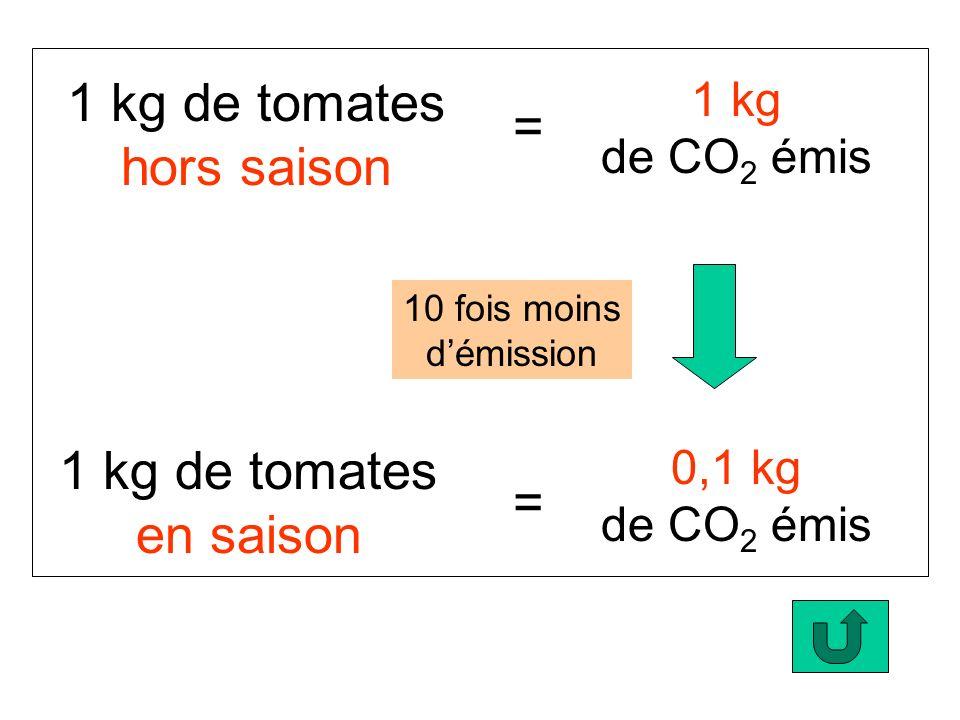 1 kg de tomates hors saison 1 kg de tomates en saison 10 fois moins démission = = 1 kg de CO 2 émis 0,1 kg de CO 2 émis