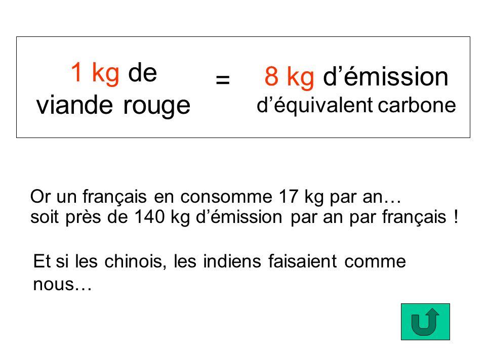 1 kg de viande rouge = 8 kg démission déquivalent carbone Or un français en consomme 17 kg par an… soit près de 140 kg démission par an par français !