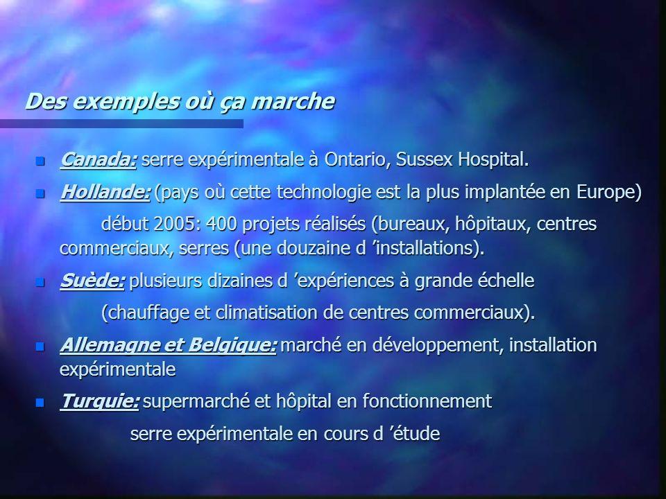 Des exemples où ça marche n Canada: serre expérimentale à Ontario, Sussex Hospital. n Hollande: (pays où cette technologie est la plus implantée en Eu