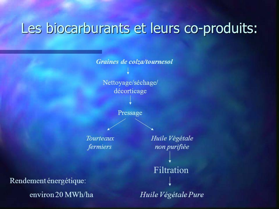 Les biocarburants et leurs co-produits: Graines de colza/tournesol Nettoyage/séchage/ décorticage Pressage Tourteaux fermiers Huile Végétale non purif