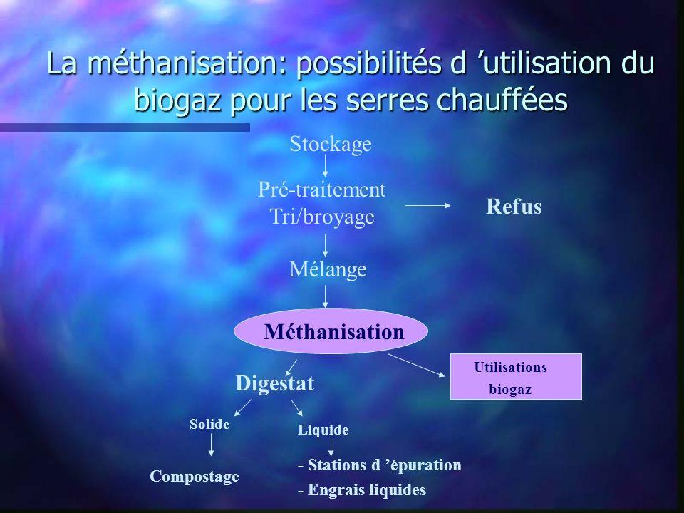 La méthanisation: possibilités d utilisation du biogaz pour les serres chauffées Stockage Pré-traitement Tri/broyage Refus Mélange Méthanisation Utili