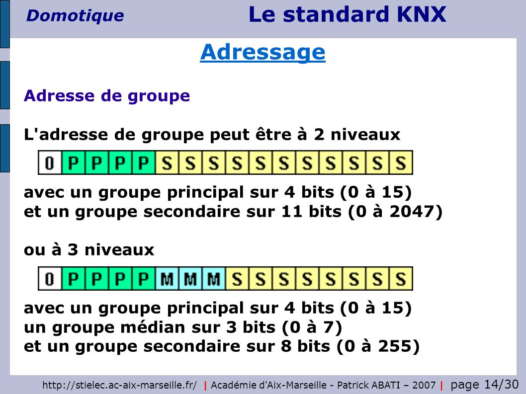 Le standard KNX Domotique http://stielec.ac-aix-marseille.fr/   Académie d'Aix-Marseille - Patrick ABATI – 2007   page 14/30 Adressage Adresse de grou