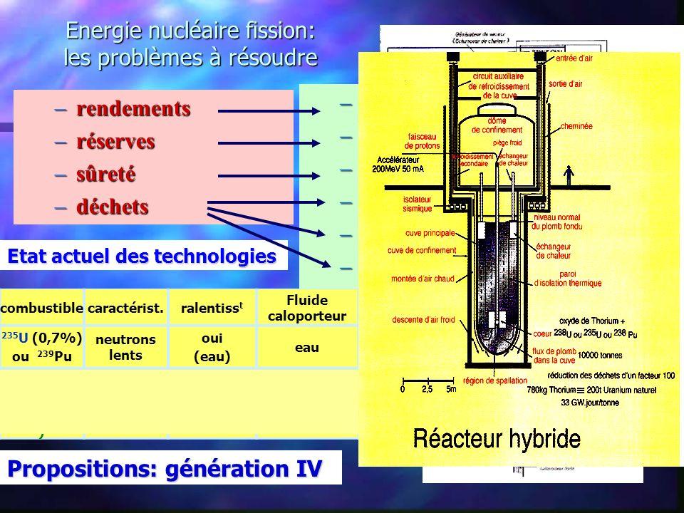 Energie nucléaire fission: les problèmes à résoudre –rendements –réserves –sûreté –déchets combustiblecaractérist.ralentiss t Fluide caloporteur 235 U (0,7%) ou 239 Pu neutrons lents oui (eau) eau 235 U (0,7%) ou 239 Pu 238 U(99,3% ) neutrons rapides non (pas deau) sodium –monter les températures –brûler 238 U ou/et 232 Th –multiplier les protections (coques) –stocker les déchets de façon sûre –produire moins de déchets –les détruire Propositions: génération IV Etat actuel des technologies