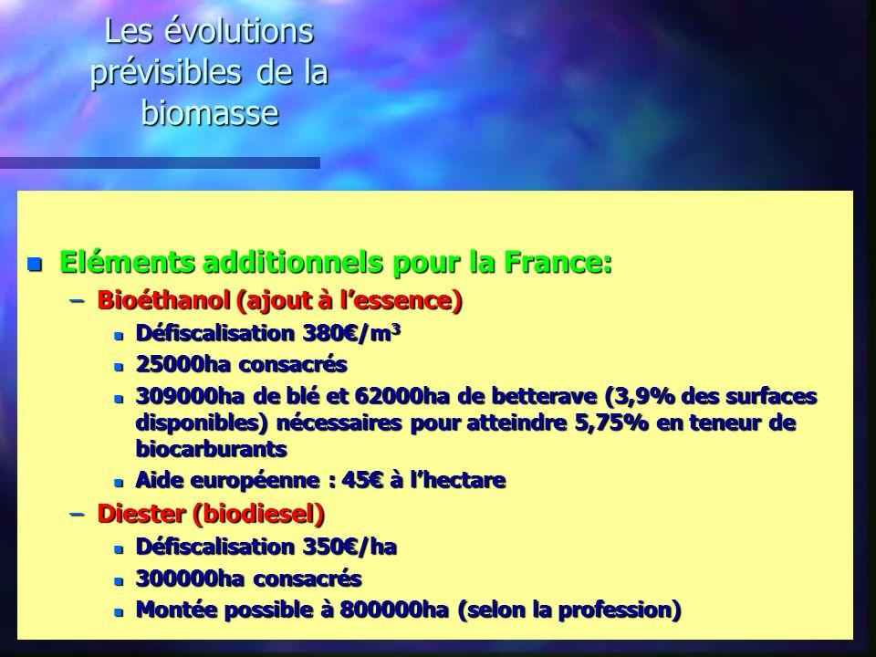 Les évolutions prévisibles de la biomasse n Eléments additionnels pour la France: –Bioéthanol (ajout à lessence) n Défiscalisation 380/m 3 n 25000ha consacrés n 309000ha de blé et 62000ha de betterave (3,9% des surfaces disponibles) nécessaires pour atteindre 5,75% en teneur de biocarburants n Aide européenne : 45 à lhectare –Diester (biodiesel) n Défiscalisation 350/ha n 300000ha consacrés n Montée possible à 800000ha (selon la profession)