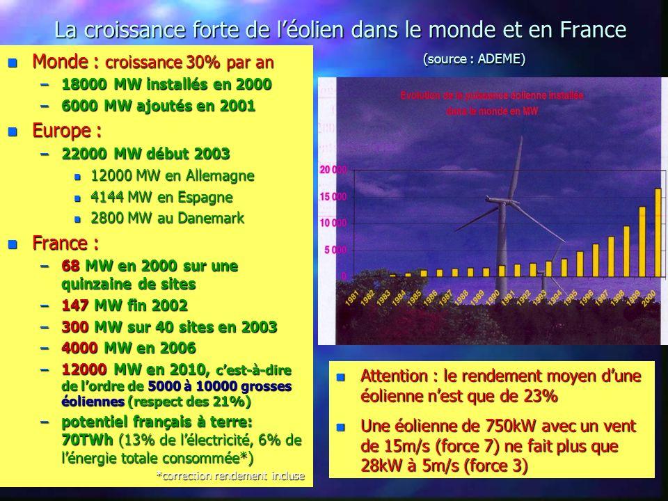 La croissance forte de léolien dans le monde et en France (source : ADEME) n Monde : croissance 30% par an –18000 MW installés en 2000 –6000 MW ajoutés en 2001 n Europe : –22000 MW début 2003 n 12000 MW en Allemagne n 4144 MW en Espagne n 2800 MW au Danemark n France : –68 MW en 2000 sur une quinzaine de sites –147 MW fin 2002 –300 MW sur 40 sites en 2003 –4000 MW en 2006 –12000 MW en 2010, cest-à-dire de lordre de 5000 à 10000 grosses éoliennes (respect des 21%) –potentiel français à terre: 70TWh (13% de lélectricité, 6% de lénergie totale consommée*) *correction rendement incluse *correction rendement incluse n Attention : le rendement moyen dune éolienne nest que de 23% n Une éolienne de 750kW avec un vent de 15m/s (force 7) ne fait plus que 28kW à 5m/s (force 3)