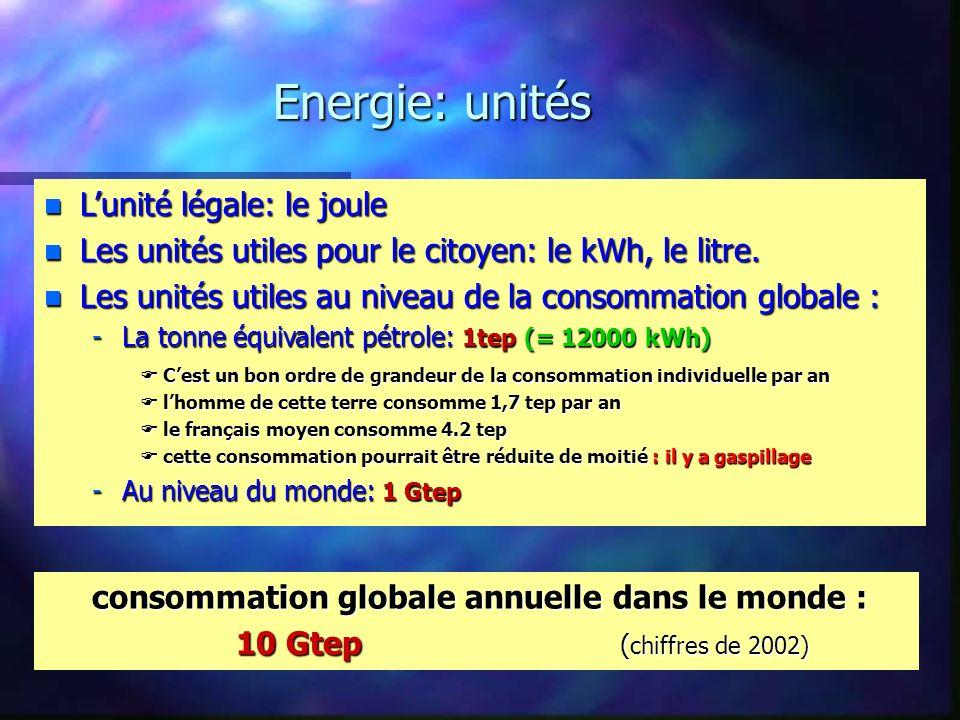 Energie: unités consommation globale annuelle dans le monde : ( chiffres de 2002) 10 Gtep ( chiffres de 2002) n Lunité légale: le joule n Les unités utiles pour le citoyen: le kWh, le litre.