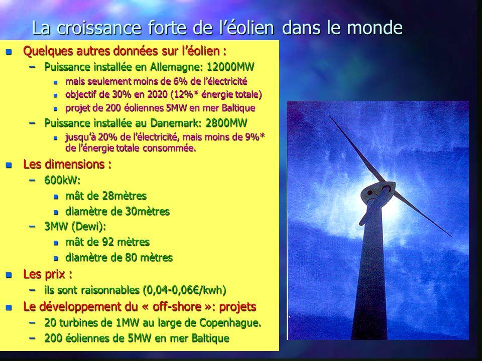 La croissance forte de léolien dans le monde n Quelques autres données sur léolien : –Puissance installée en Allemagne: 12000MW n mais seulement moins de 6% de lélectricité n objectif de 30% en 2020 (12%* énergie totale) n projet de 200 éoliennes 5MW en mer Baltique –Puissance installée au Danemark: 2800MW n jusquà 20% de lélectricité, mais moins de 9%* de lénergie totale consommée.