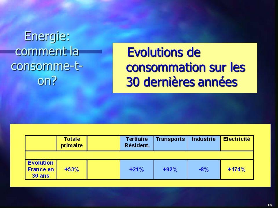 Energie: comment la consomme-t- on? Evolutions de consommation sur les 30 dernières années 18