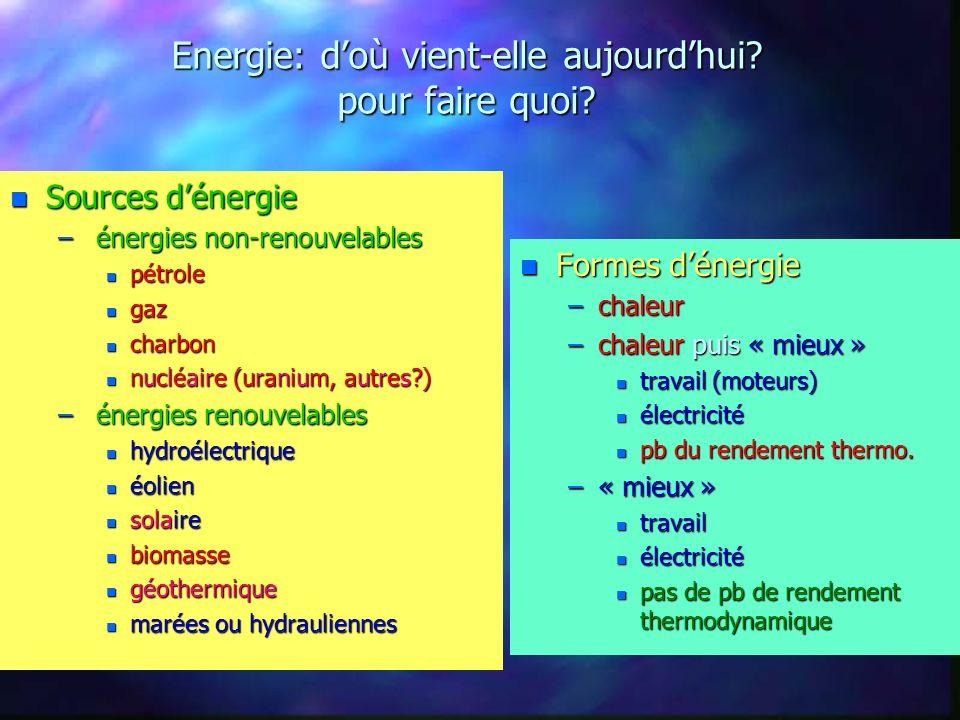La biomasse ne peut remplacer lensemble du pétrole n La biomasse cest: –Le bois –Le biogaz (méthane ou Gaz Naturel Véhicules) –Les huiles végétales (colza, tournesol) ou dérivés (diester ou Ester Méthylique dHuile Végétale) –Lalcool (betterave, canne, blé) ou dérivés (Ethyl Tertio Butyl Ether) n La biomasse est insuffisante pour remplacer lensemble du pétrole –Rendements: 1 à 2 tep/Ha pour biogaz ; 0,75 tep/Ha pour diester ou bioéthanol –10% des carburants routiers français à partir du diester ou du bioéthanol = 30 à 40% de lensemble des terres agricoles –50% des carburants routiers français = totalité de la forêt française –40% des carburants routiers mondiaux = ensemble des terres arables n La montée de la production de bioéthanol –Europe : objectif très ambitieux: mobilisation de 4 Mha en 2010 : 20Mtep de bioéthanol (8% de la consommation française; 7% de la surface de la France) –Injection de ces biocarburants dans les carburants liquides (10%) –Prix actuel: 3 fois le prix du pétrole n Nécessité dadapter les moteurs à ces carburants n Nécessité de régler les questions dordre « purification » (cycle benzénique).