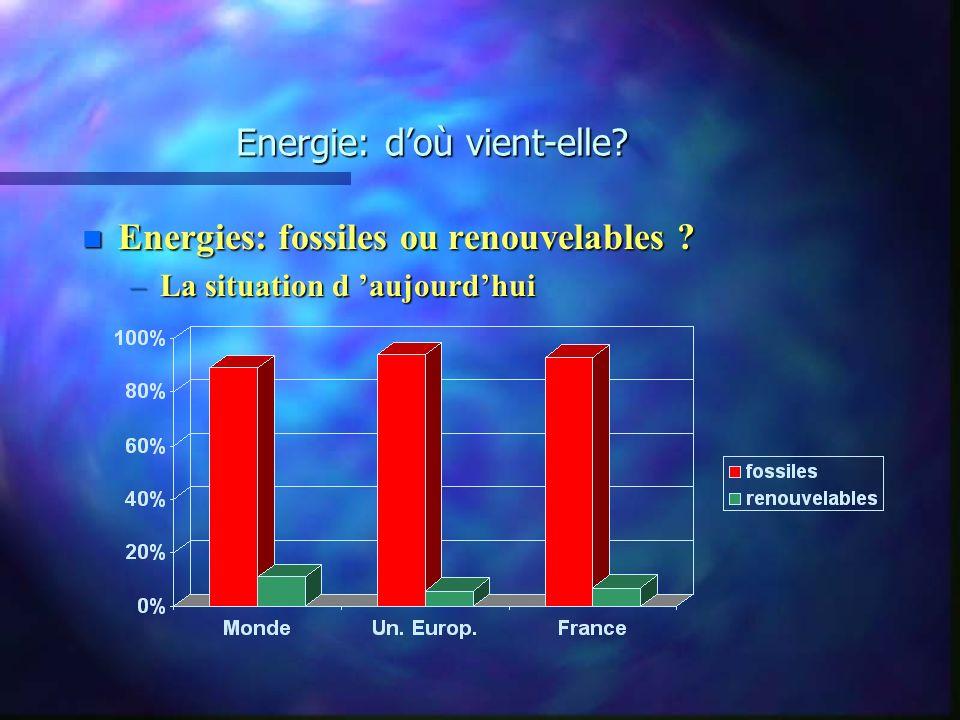 Energie: doù vient-elle? n Energies fossiles: les diverses productions