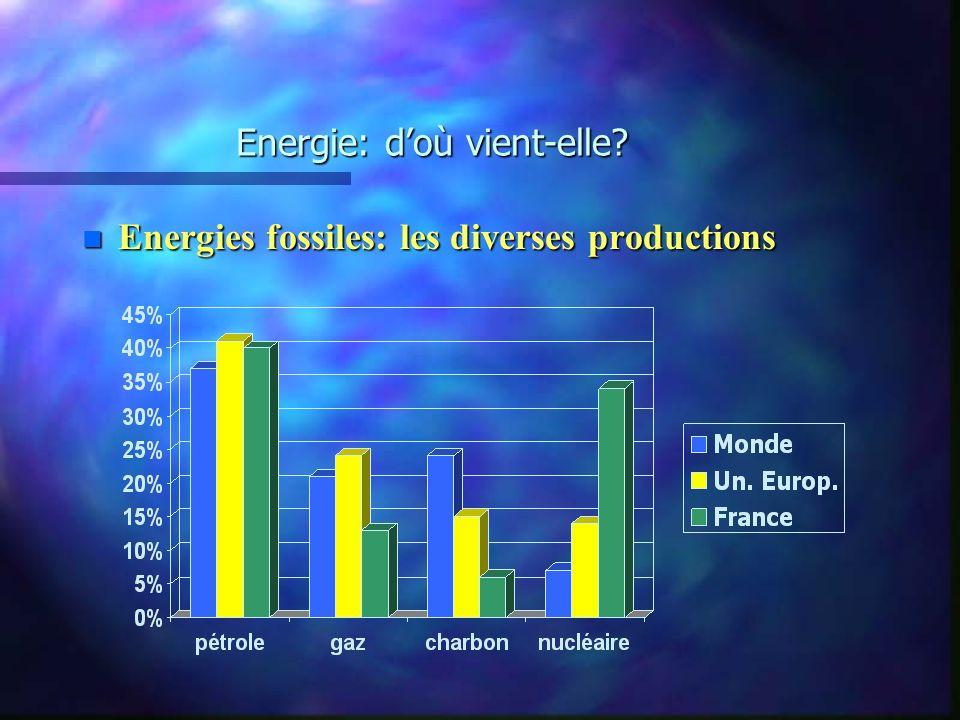 Energie: doù vient-elle? bilan avantages - inconvénients - limites n Energies non renouvelables