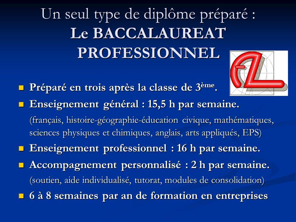 Un seul type de diplôme préparé : Le BACCALAUREAT PROFESSIONNEL Préparé en trois après la classe de 3 ème. Préparé en trois après la classe de 3 ème.