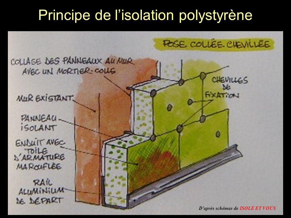Principe de lisolation polystyrène D'après schémas de ISOLE ET VOUS