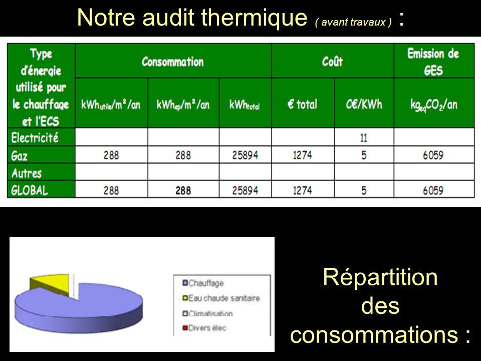 Notre audit thermique ( avant travaux ) : Répartition des consommations :