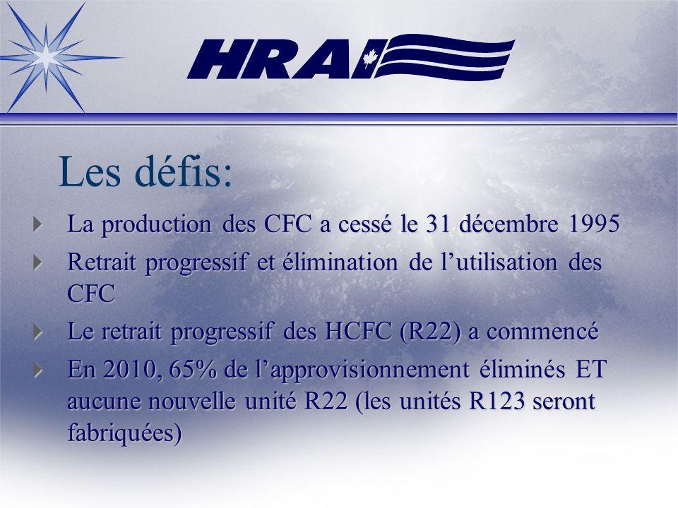 Les défis: La production des CFC a cessé le 31 décembre 1995 La production des CFC a cessé le 31 décembre 1995 Retrait progressif et élimination de lu