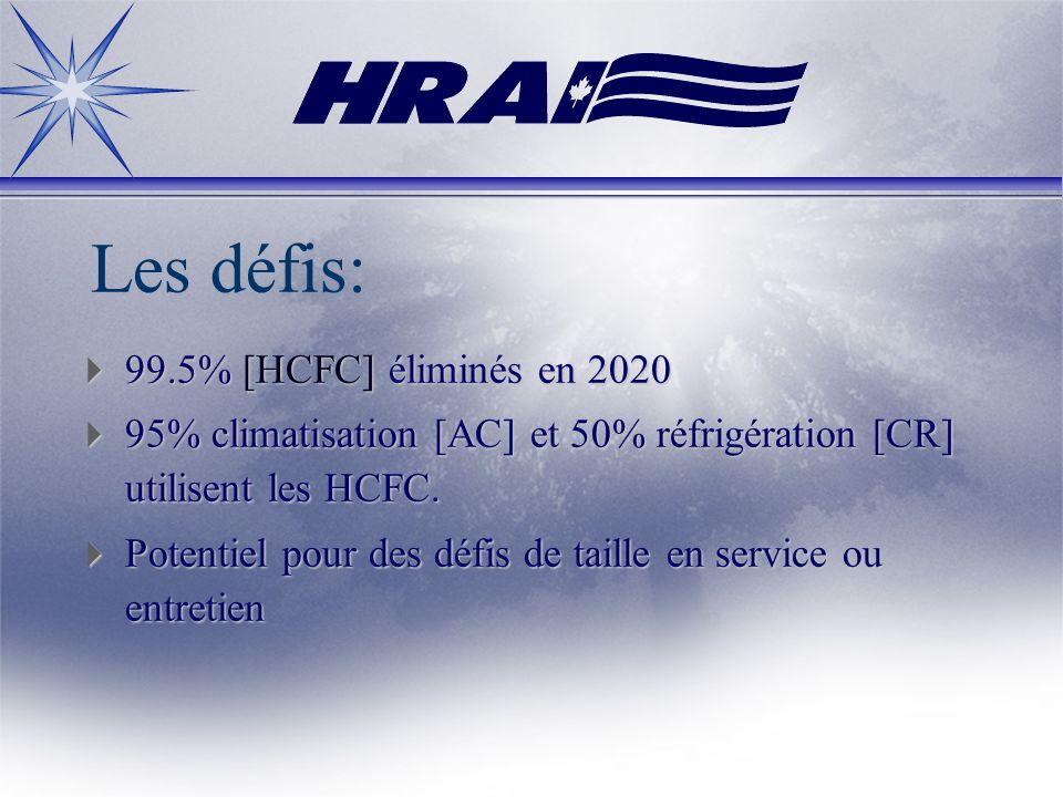 Les défis: 99.5% [HCFC] éliminés en 2020 99.5% [HCFC] éliminés en 2020 95% climatisation [AC] et 50% réfrigération [CR] utilisent les HCFC. 95% climat
