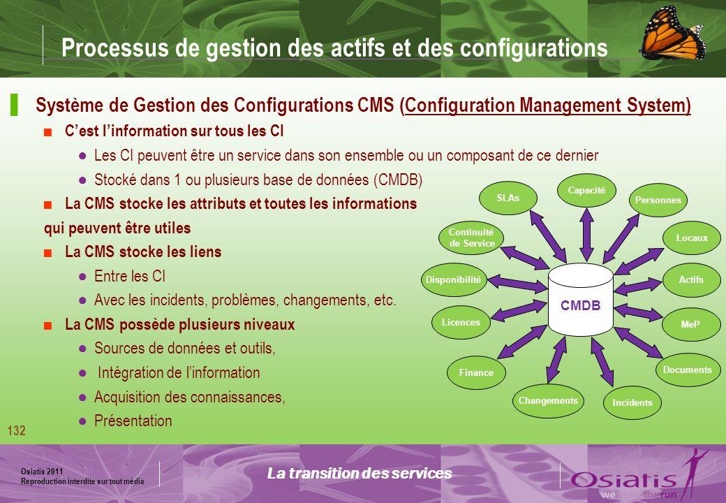 Osiatis 2011 Reproduction interdite sur tout média 133 Modèle détaillé de la CMS La transition des services