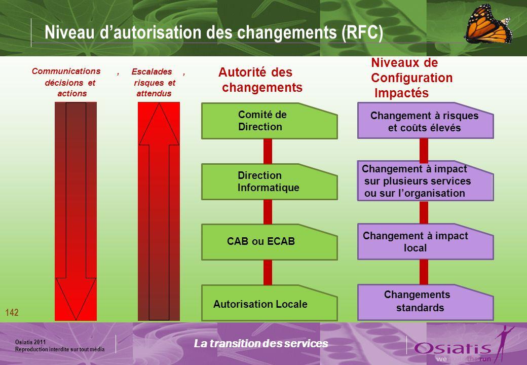Osiatis 2011 Reproduction interdite sur tout média 143 Processus de gestion des changements Activités Enregistrer tous les changements (RFC) Filtrer les changements et rejeter les RFC incomplètes Déterminer limpact, les coûts, les risques et linfluence sur la disponibilité des services Évaluer lurgence et la priorité Autoriser les changements Planifier les changements Coordonner la mise en œuvre Évaluer les changements après réalisation (PIR) Clôturer les changements La transition des services