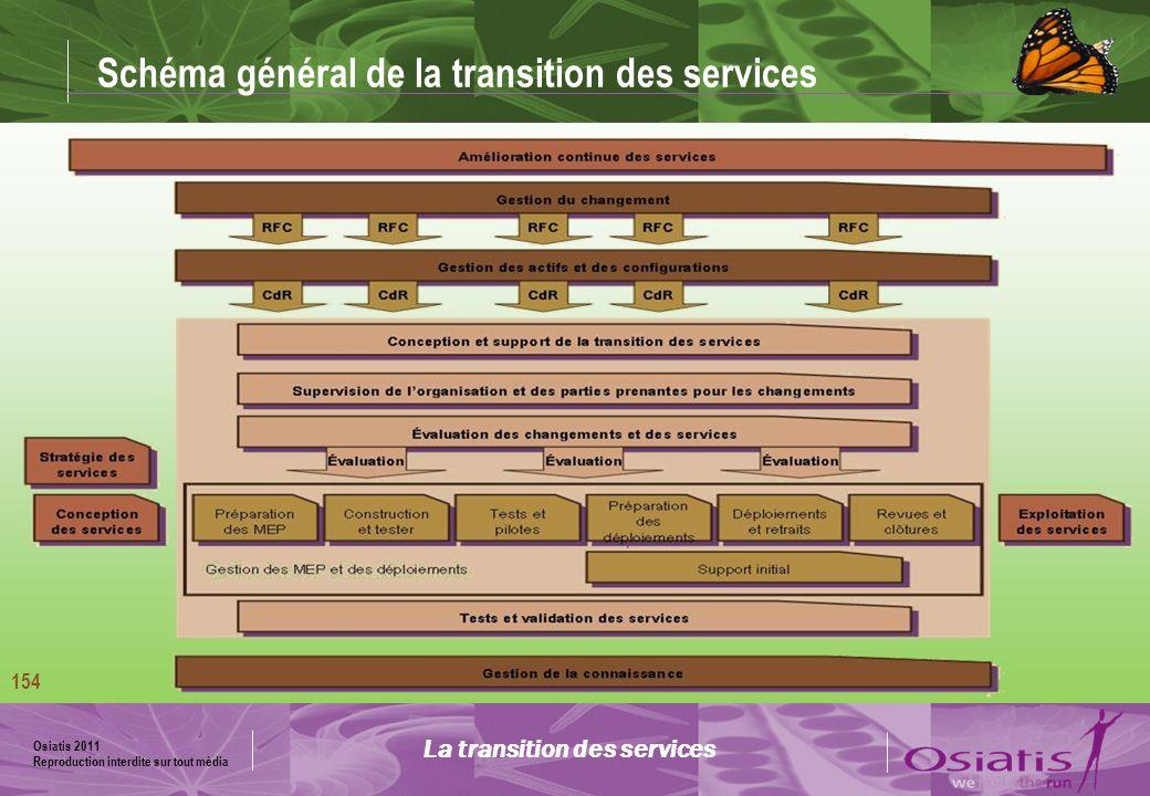Osiatis 2011 Reproduction interdite sur tout média 155 Processus de gestion des mises en production et des déploiements Modèle en V La transition des services