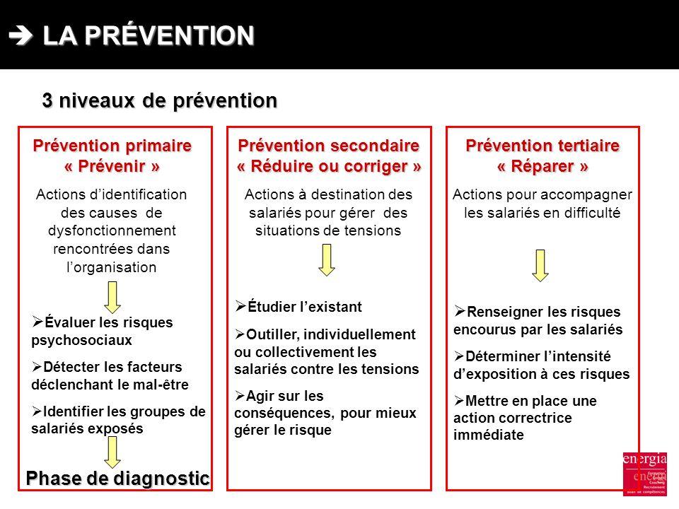LA PRÉVENTION LA PRÉVENTION Prévention primaire « Prévenir » Actions didentification des causes de dysfonctionnement rencontrées dans lorganisation 3